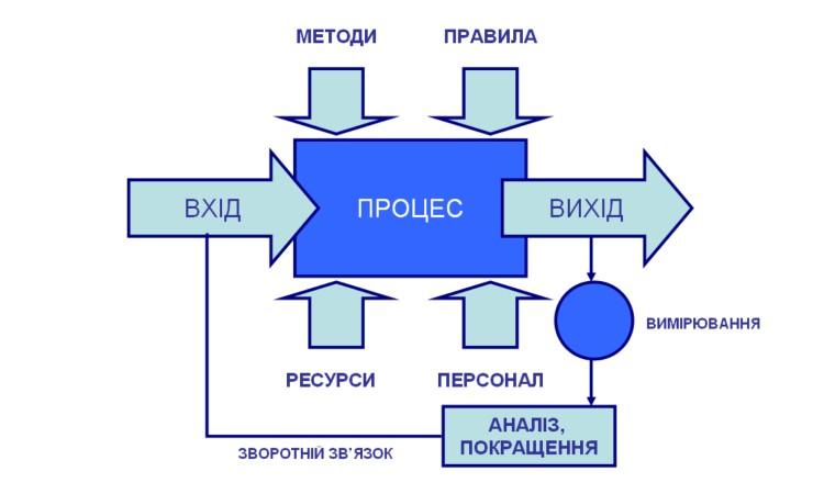 Створення та діяльність студентського наукового товариства у ВНЗ: системний, структурно-функціональний і процесний аспекти